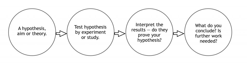 Scientific Method for conducting an experiment