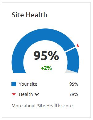 Speedometer style graph representing the site health of a clients website