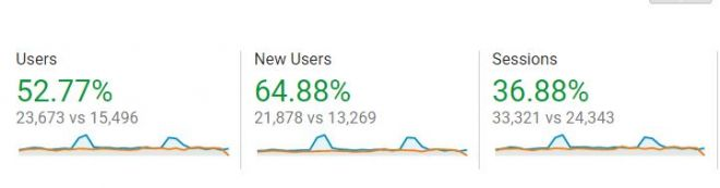 Three graphs showing percentages of users, new users, and sessions for a client.
