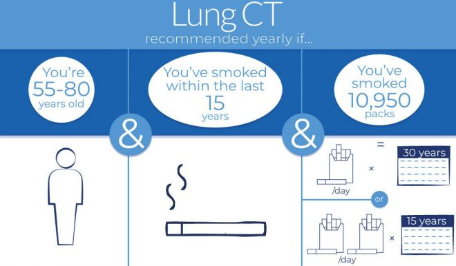 Infographic promoting a lung ct scan if you have have smoked a pack a day or 15 years or a comparable amount